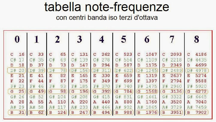 tabella note frequenze eq 31 bande