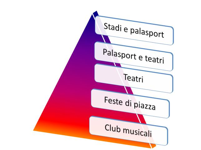 """Il """"chi e che cosa"""" del grande mercato della musica live in Italia – parte 1"""